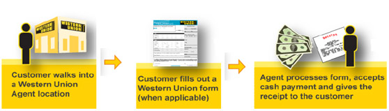 western union procedure